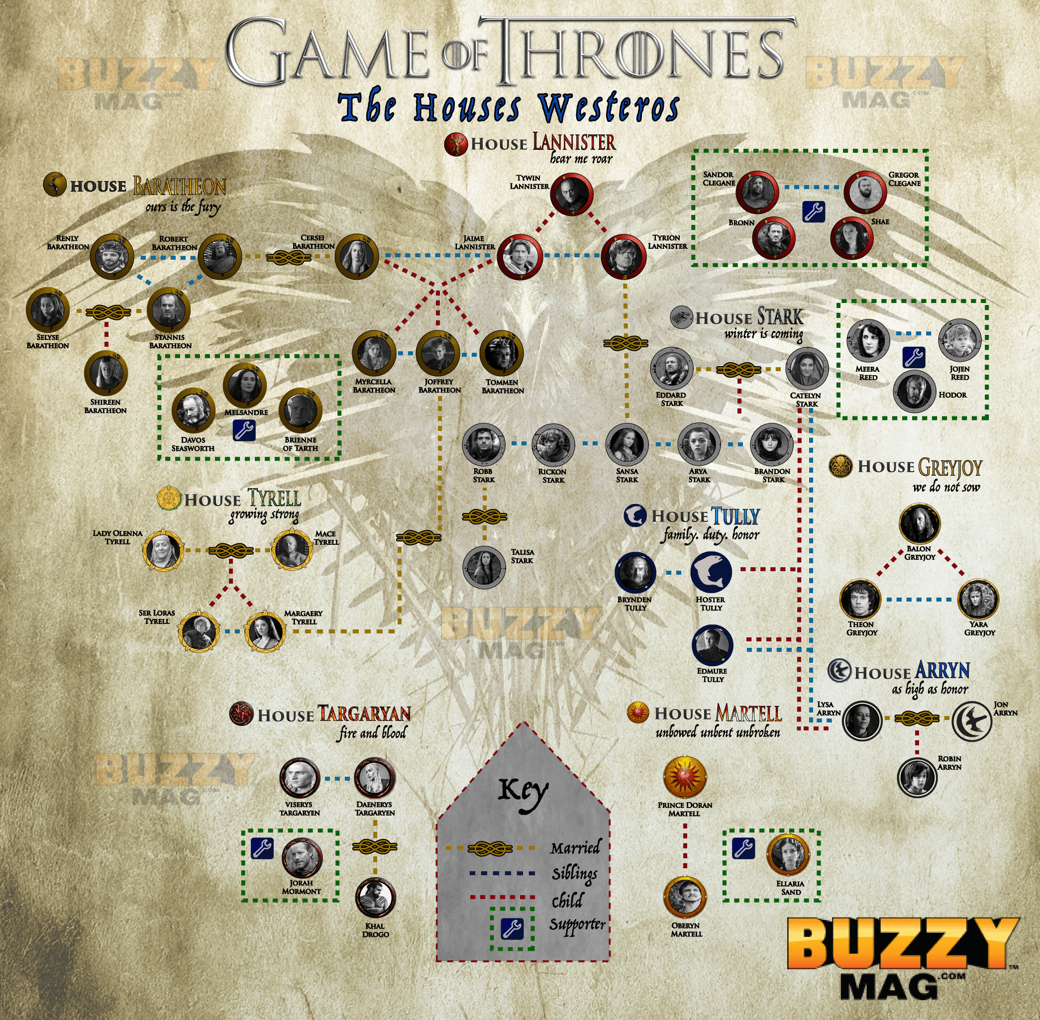 game of thrones character map